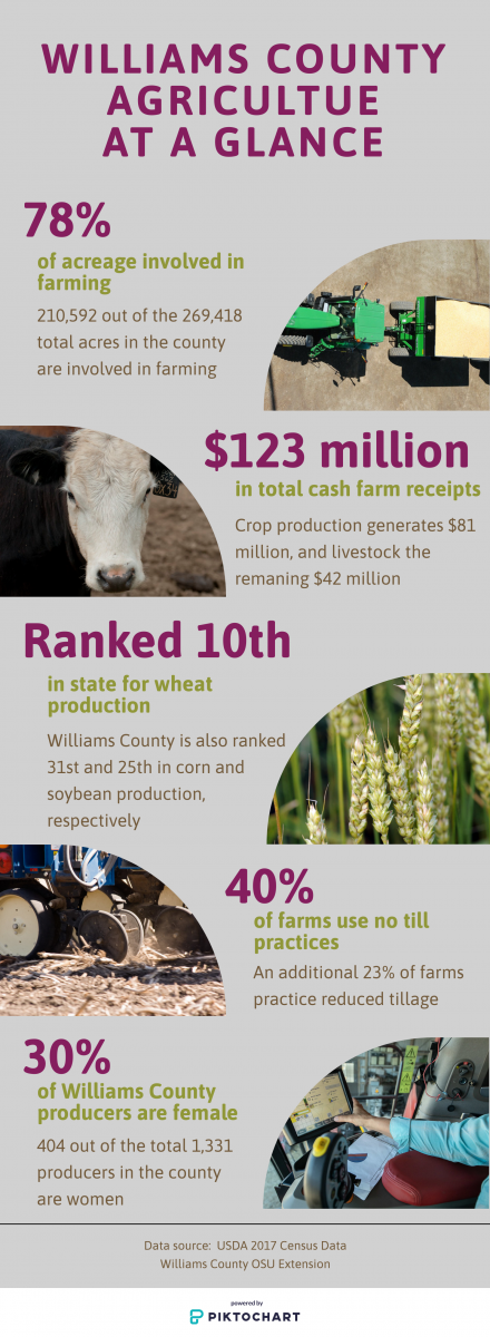Wms Co Ag At a Glance Infographic